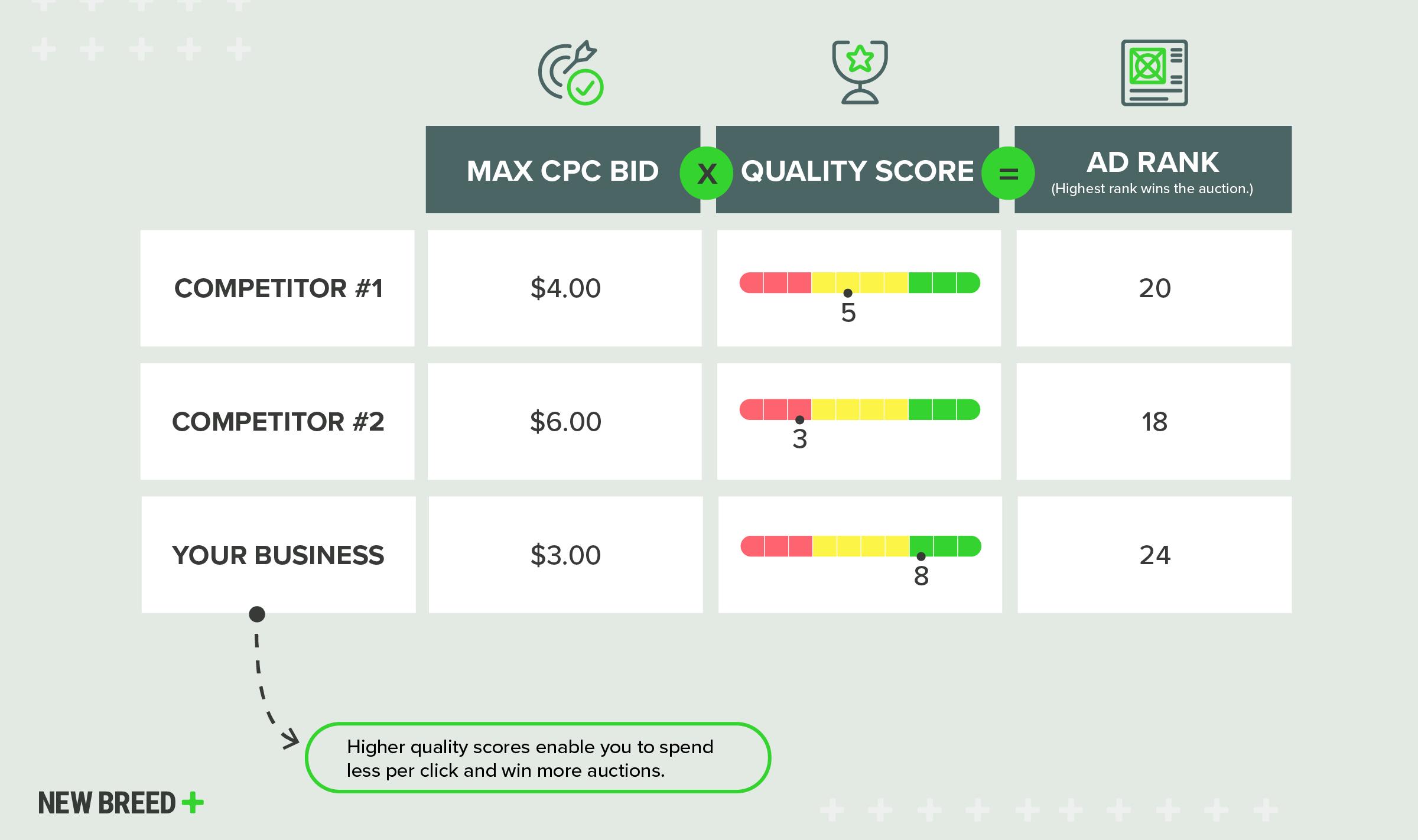 Ad Quality Score Infographic