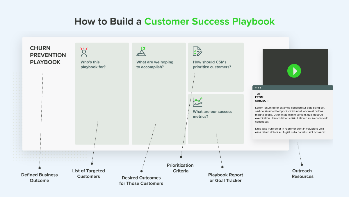 Components of a customer success playbook infographic