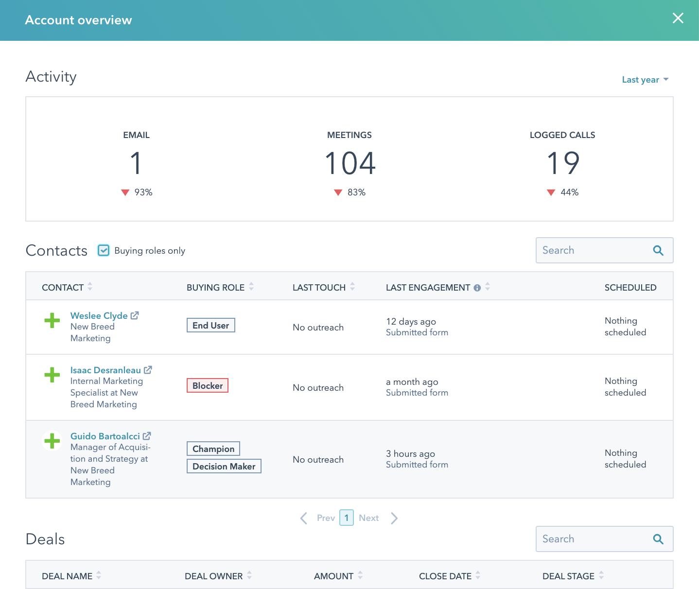 ABM Account Overview
