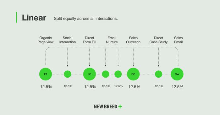 Linear marketing attribution model