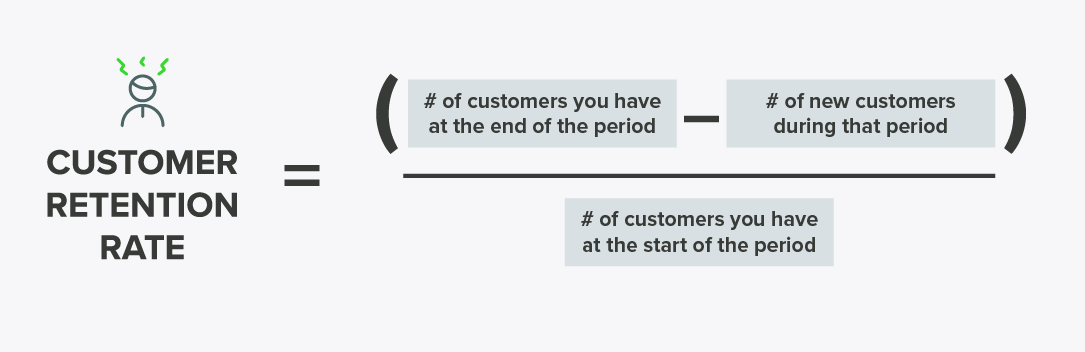 Customer retention rate = (# of customers you have at the end of a period − the # of new customers during that period) divided by # of customers at the start of that period