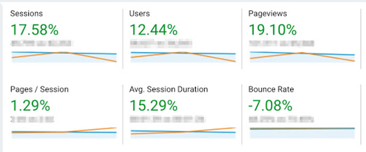 Reward Gateway site performance metrics