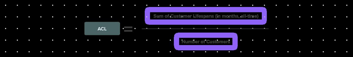 Formula for average customer lifespan.