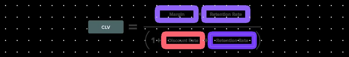 Formula for customer lifetime value