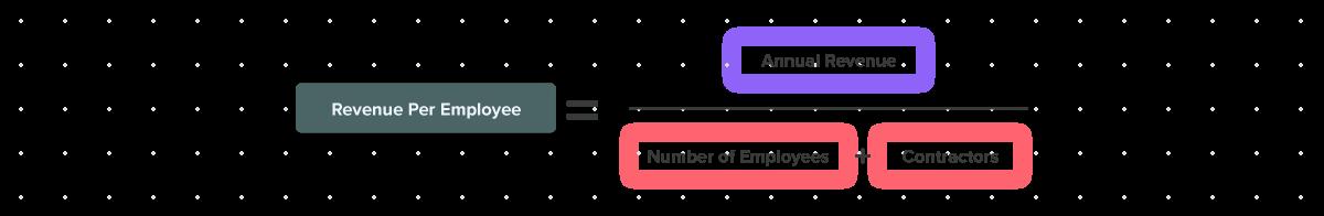 Board Deck Metrics-Revenue Per Employee