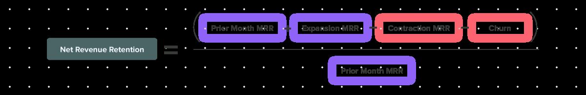 Formula for net revenue retention
