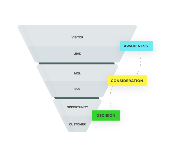 Brand-Funnel Sections