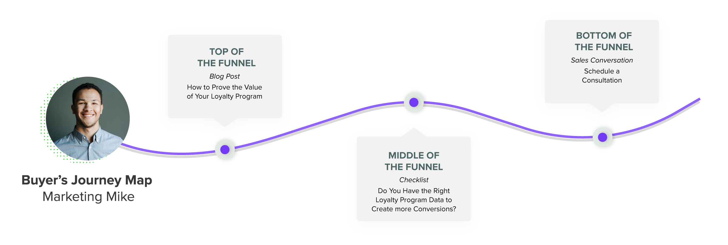 KYROS TOFU, MOFU and BOFU conversion map