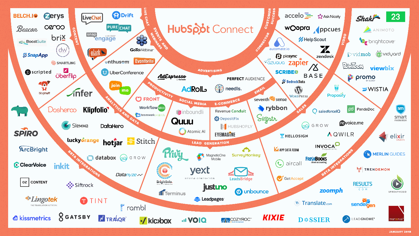 Connect - Integrations Ecosystem 1_18 Final
