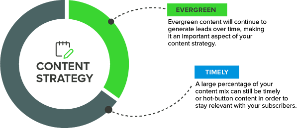 Evergreen Content Mix