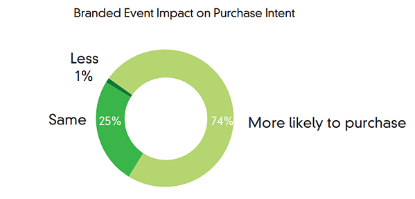 Branded event impact on purchase intent