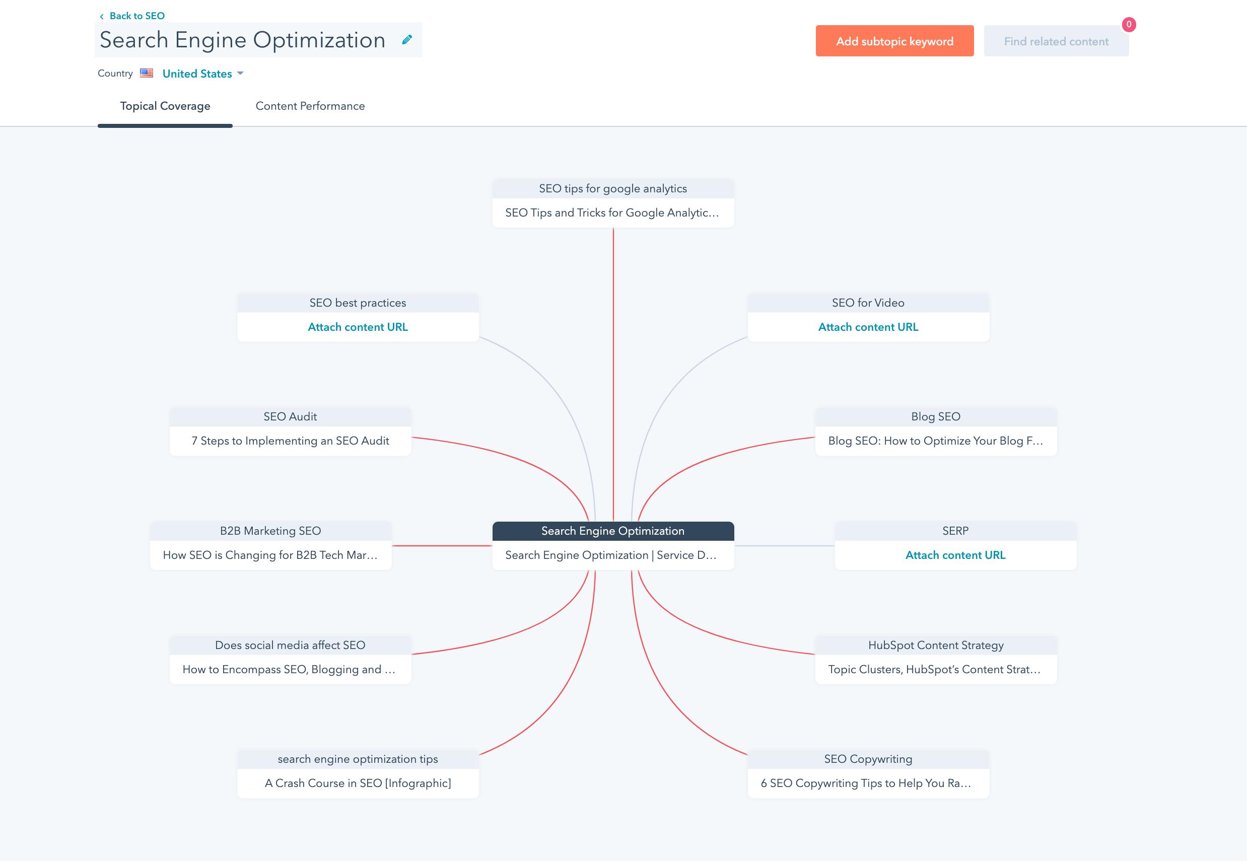 HubSpot Topic Cluster Tool