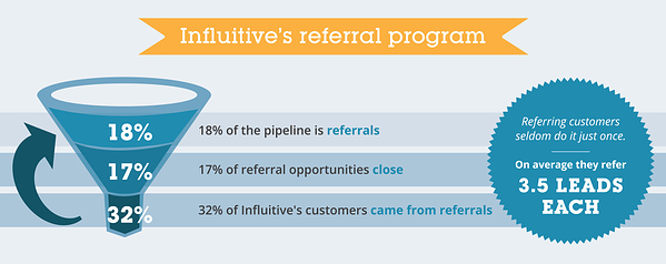 Intuitive-Referral-Program
