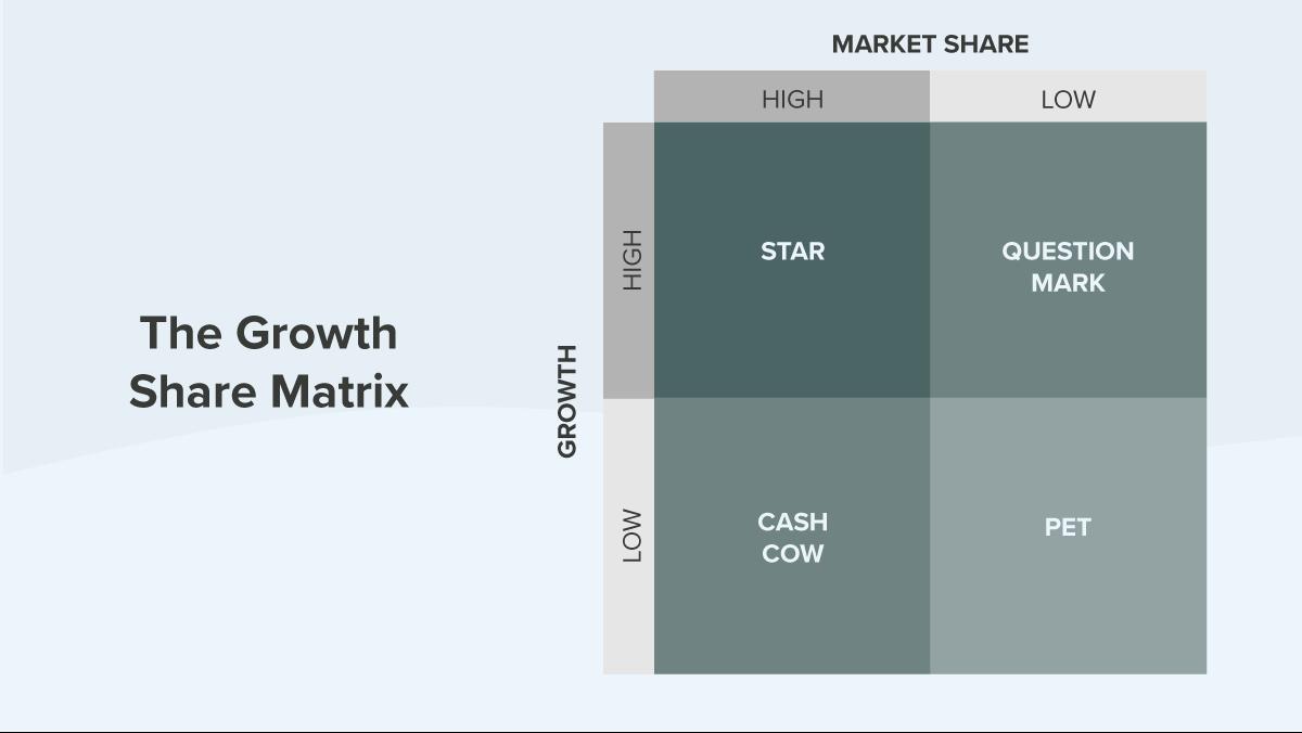 The Growth Share Matrix