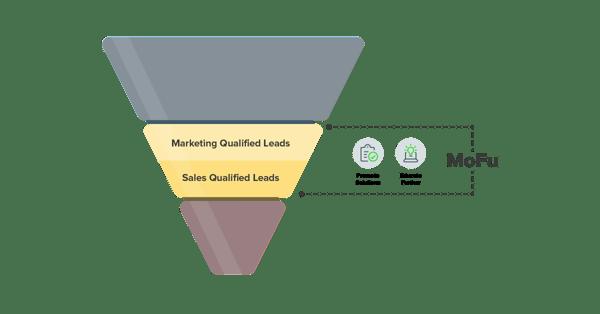 Marketing Funnel-MOFU