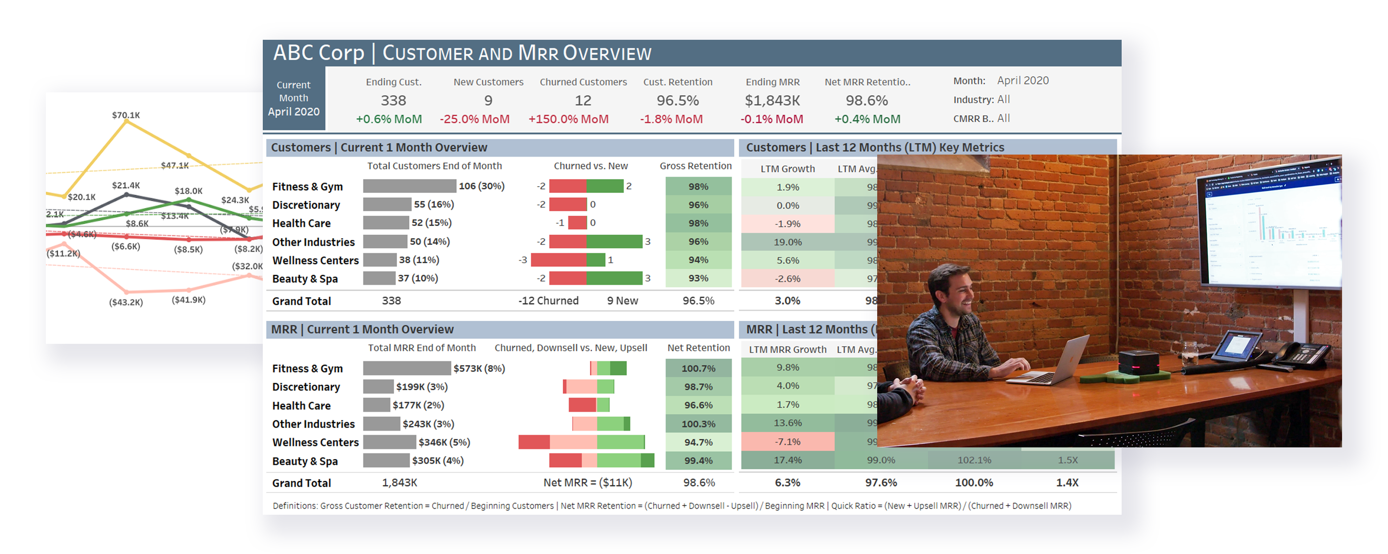 Collage of revenue performance monitoring data and New Breed team