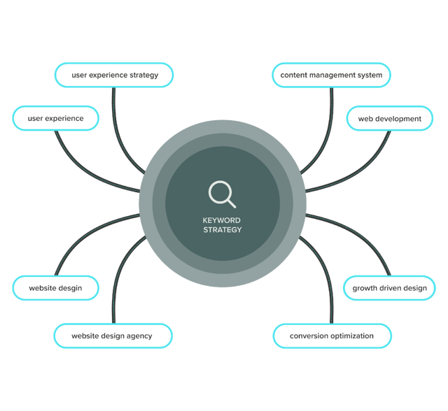 Graphic of a search keyword topic cluster