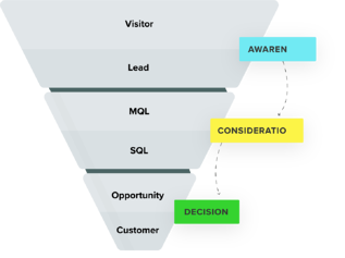 Marketing lifecycle stage funnel