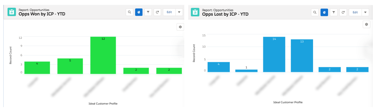 Salesforce report on closed and lost opportunities by ICP.