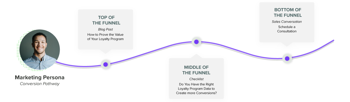 Conversion pathway example for marketing persona