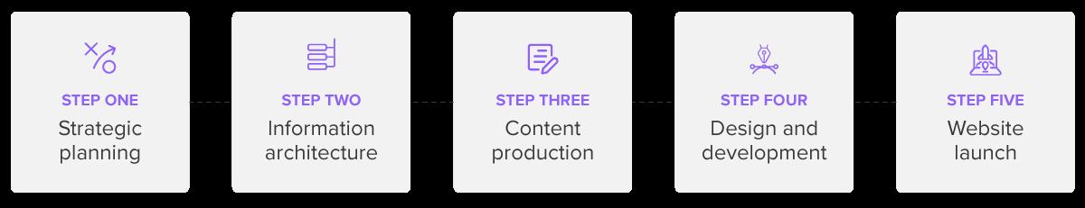 21-03-Website Redesign Guide-Design Steps