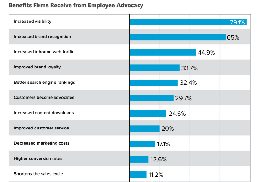 benefits_from_employee_advocacy