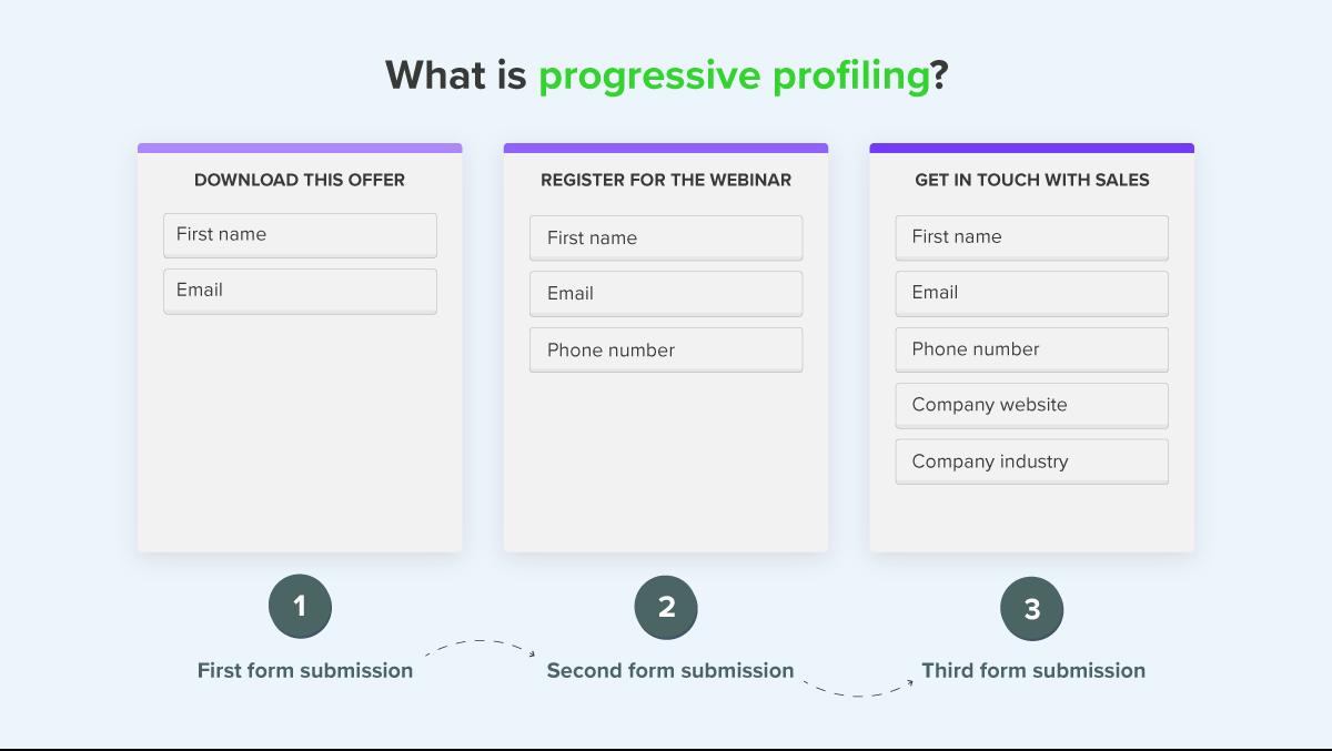 What is progressive profiling infographic