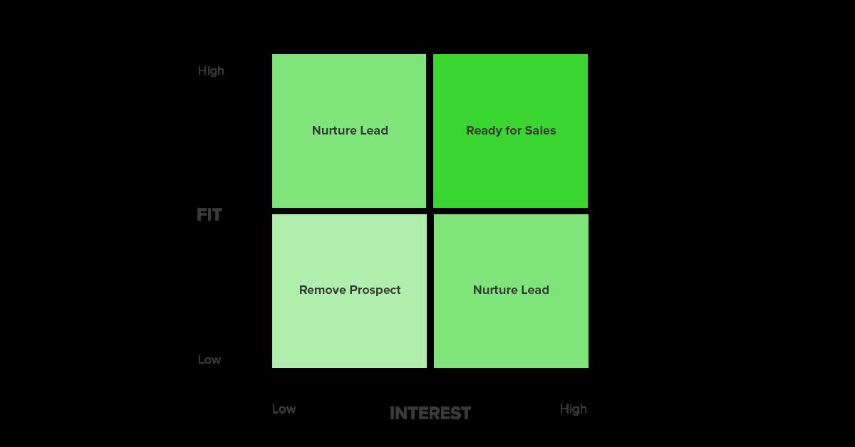 fit-interest-matrix