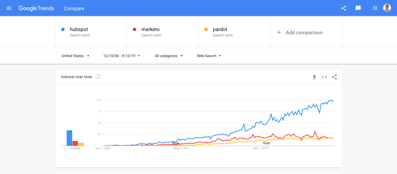 hubspot  marketo  pardot - Explore - Google Trends