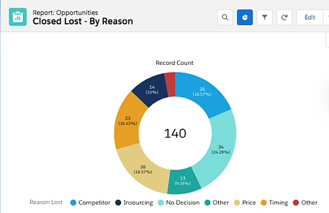 Salesforce report on closed-lost reason