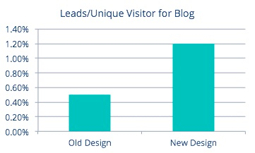 leads-vs-unique-visitor-for-blog