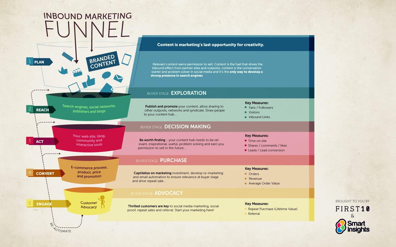 inbound-marketing-funnel-landscape