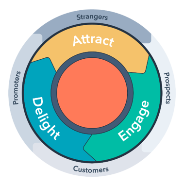 inbound_methodology_with_customer_lifecycle