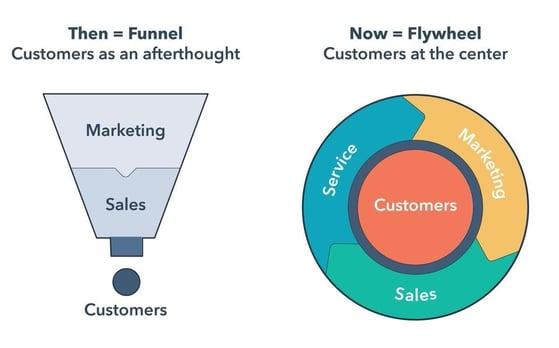 marketing_funnel_is_dead_the_flywheel_is_here
