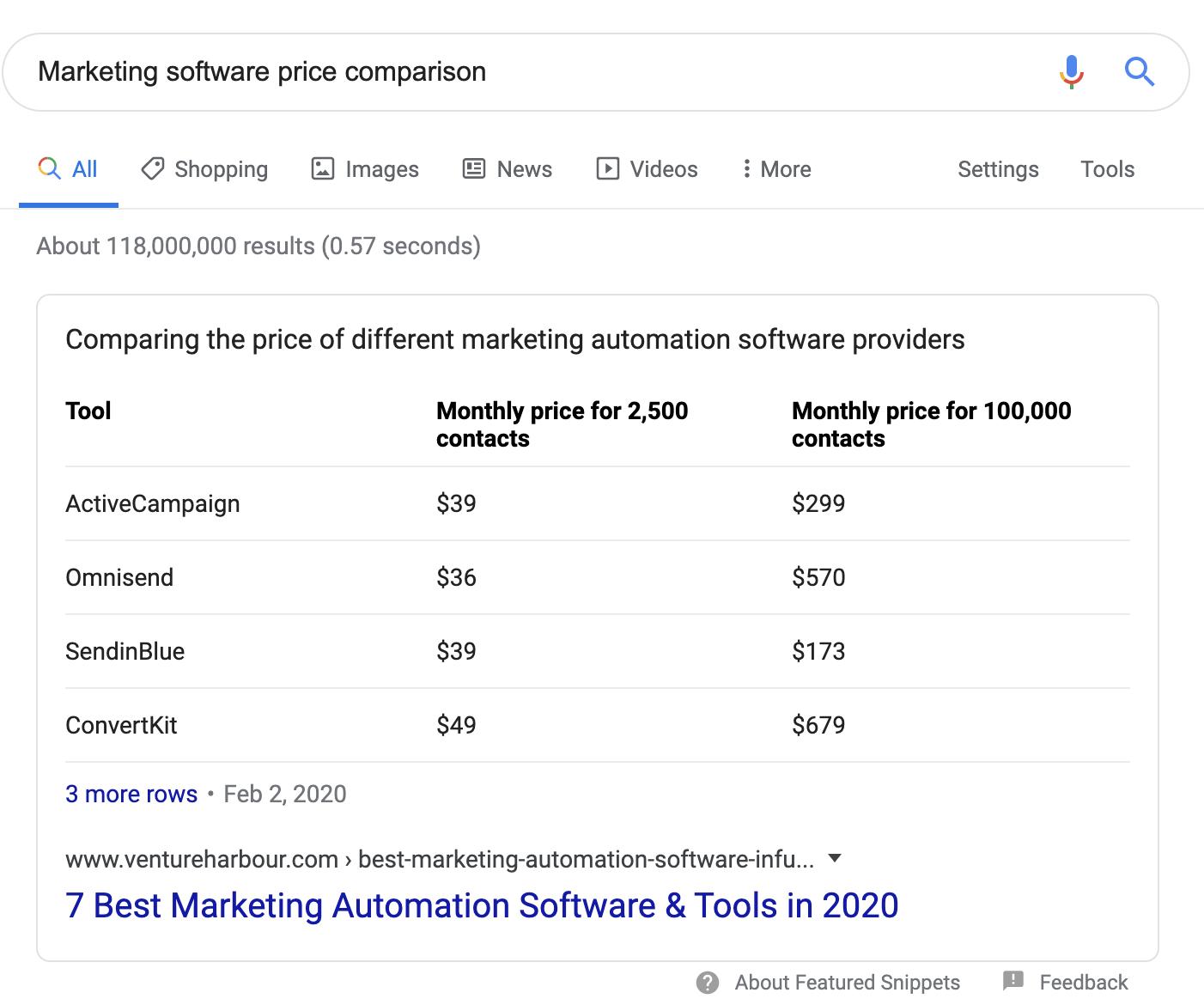 marketing software price comparison