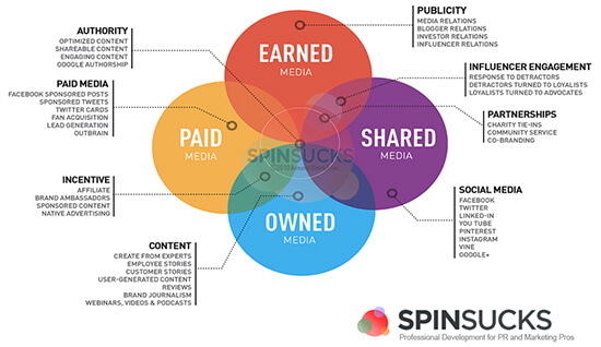 paid vs. earned vs. shared vs. owned