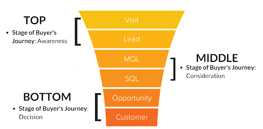 top middle and bottom of sales funnel