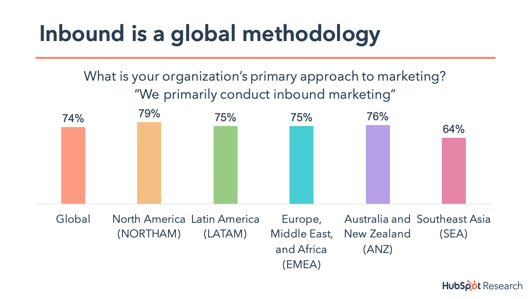 infographic_about_inbound_being_a_global_methodology