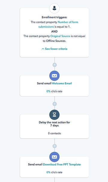 example_of_an_email_workflow