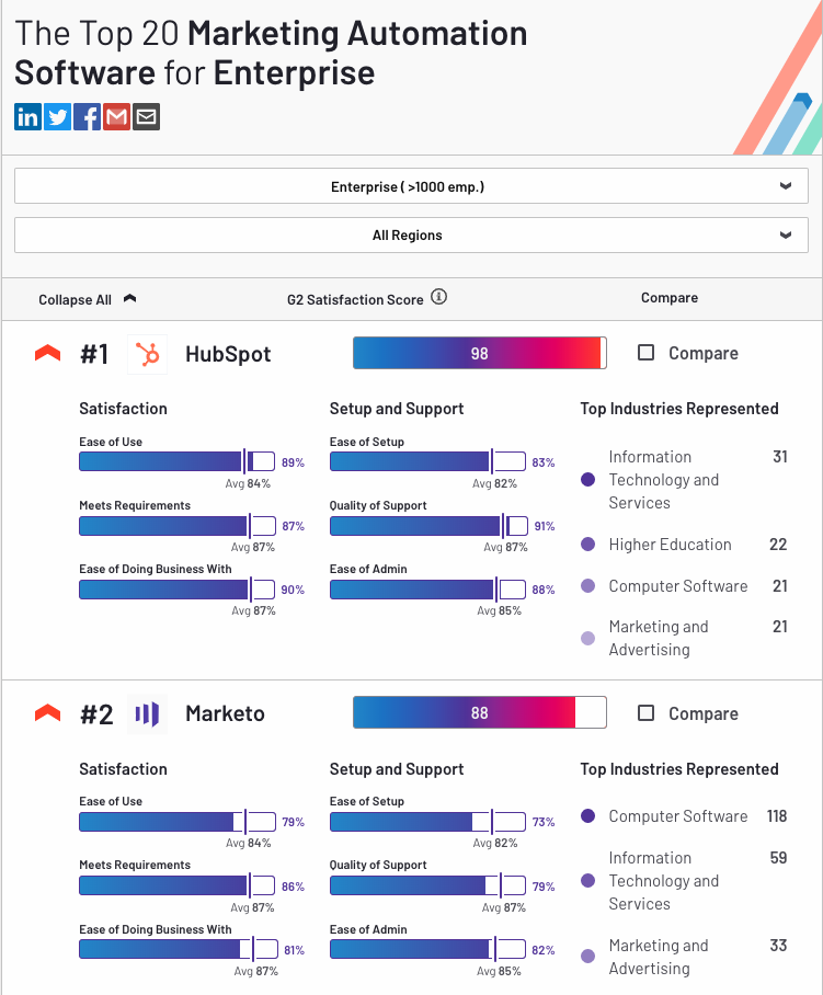 top_20_marketing_automation_software_for_enterprise_hubspot_first_marketo_second