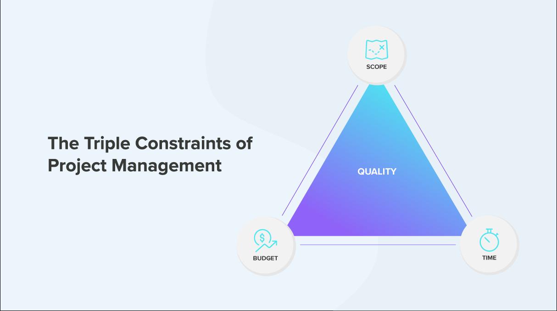 The triple constraints of project management