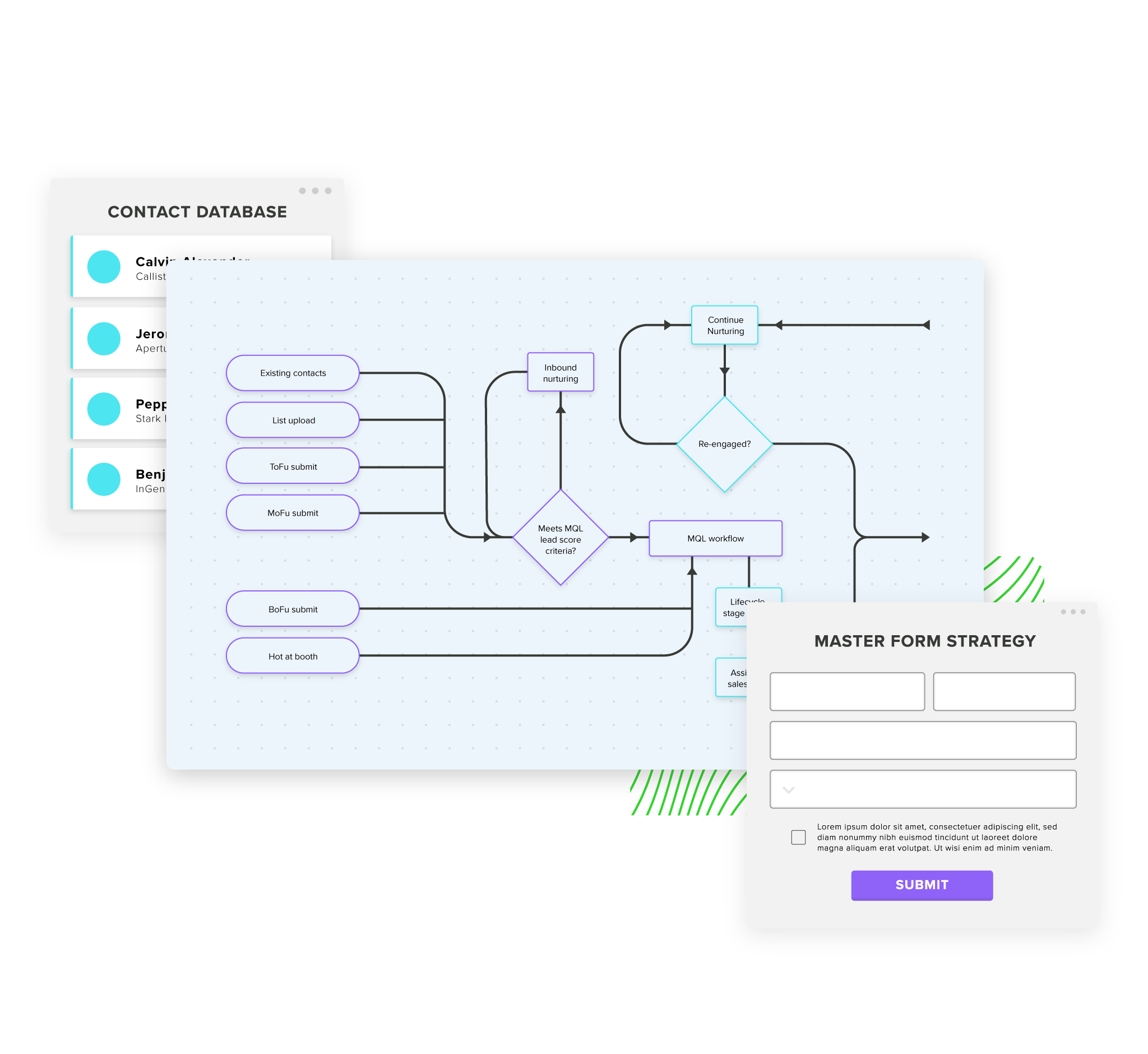 Graphic of lead management workflows and master form strategy