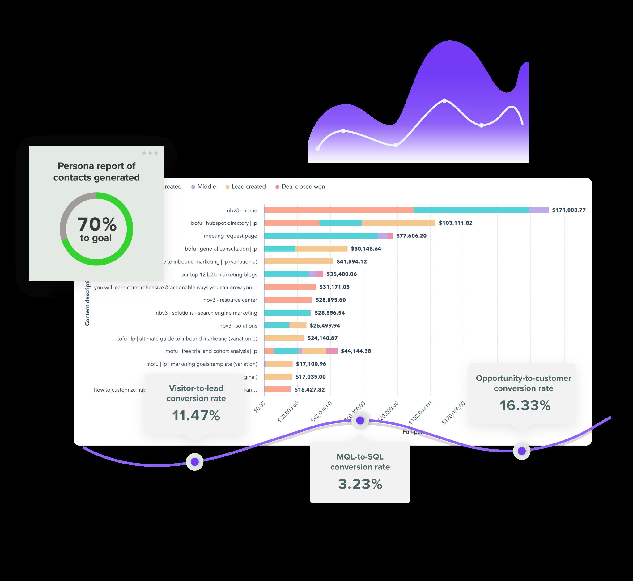 Graphic of revenue attribution reporting