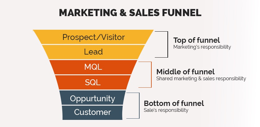 customer_lifecycle_funnel