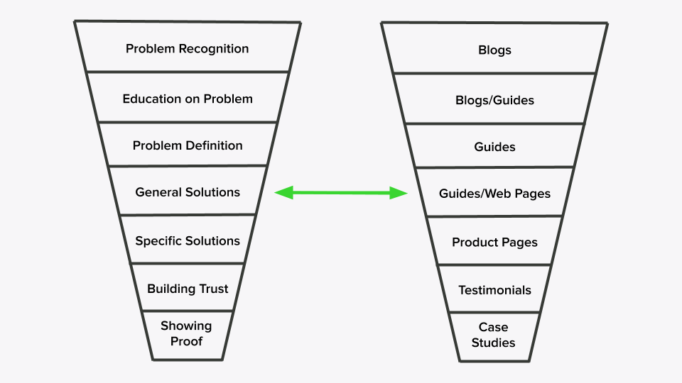 the_buying_process_compared_to_the_content_you_can_use_to_facilitate_conversions