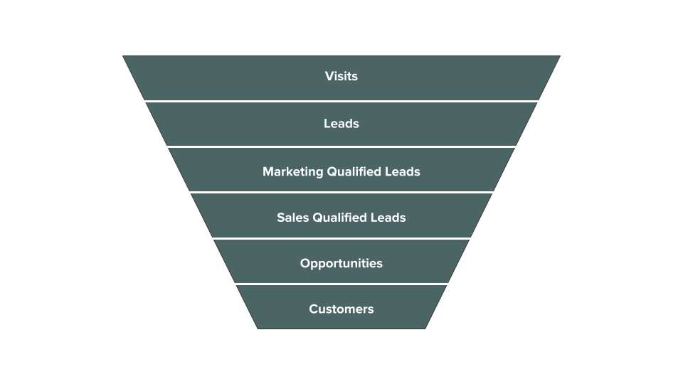 a_picture_of_the_customer_lifecycle_funnel